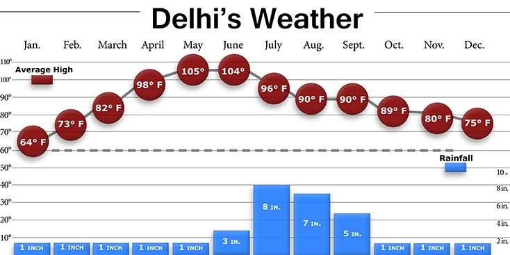 Delhi Weather