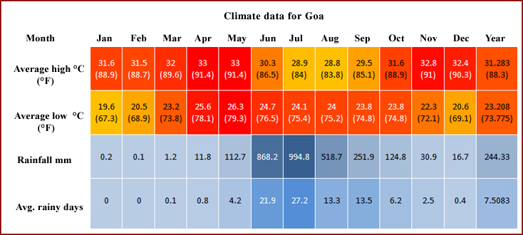 Weather In Goa Easy Tours Of India