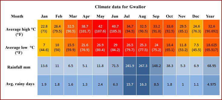 Gwalior India Weather Weather in Gwalior