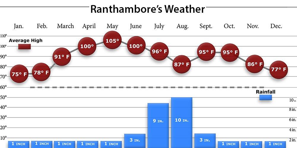 Ranthambore Weather